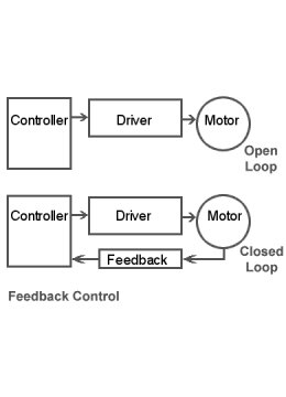 Open Loop and Closed Loop Systems
